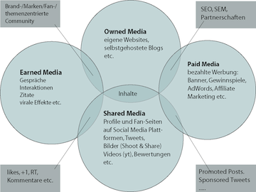 Paid, Owned, Shared, Earned Media – übersetzt nach F.Cavazza CC (http://www.mediassociaux.fr)